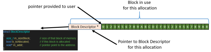 The structure of the BlockDescriptor