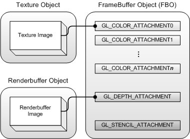 Connectivity between FBO, texture and Renderbuffer